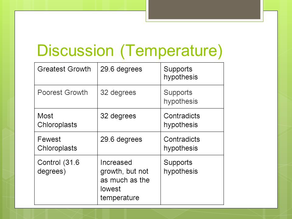 Discussion (Temperature) Greatest Growth29.6 degreesSupports hypothesis Poorest Growth32 degreesSupports hypothesis Most Chloroplasts 32 degreesContradicts hypothesis Fewest Chloroplasts 29.6 degreesContradicts hypothesis Control (31.6 degrees) Increased growth, but not as much as the lowest temperature Supports hypothesis