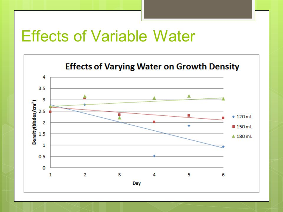 Effects of Variable Water