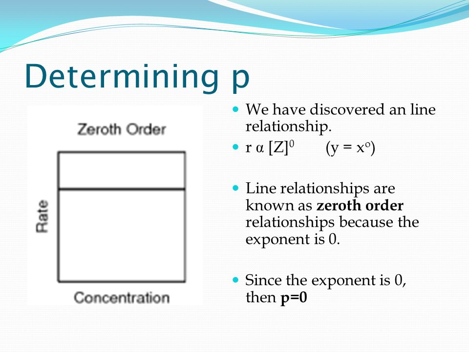 Determining p We have discovered an line relationship.