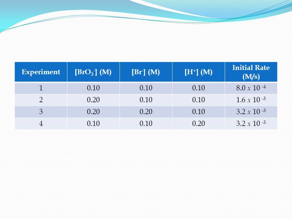 Experiment[BrO 3 - ] (M)[Br - ] (M)[H + ] (M) Initial Rate (M/s) 10.10 8.0 x 10 -4 20.200.10 1.6 x 10 -3 30.20 0.103.2 x 10 -3 40.10 0.203.2 x 10 -3