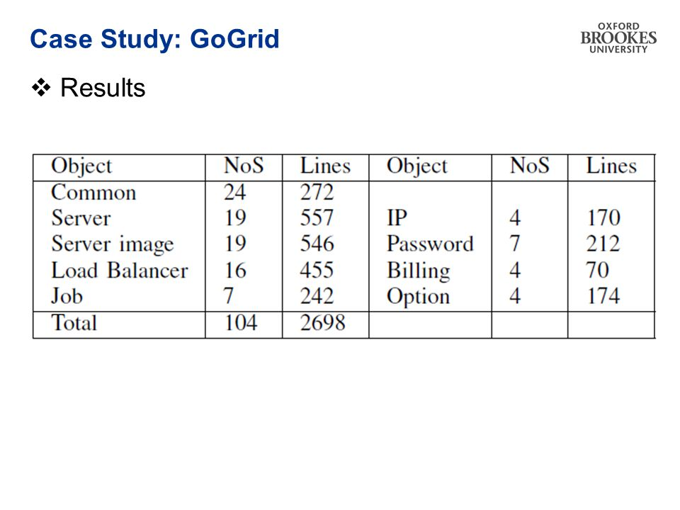 Case Study: GoGrid  Results