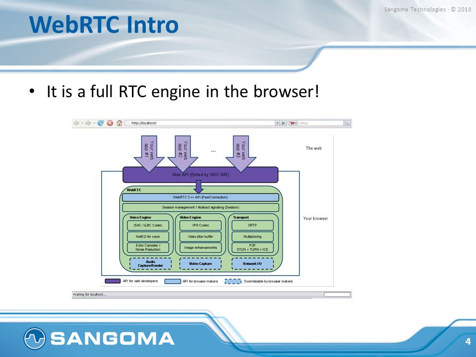 WebRTC Intro It is a full RTC engine in the browser! 4 Sangoma Technologies - © 2013