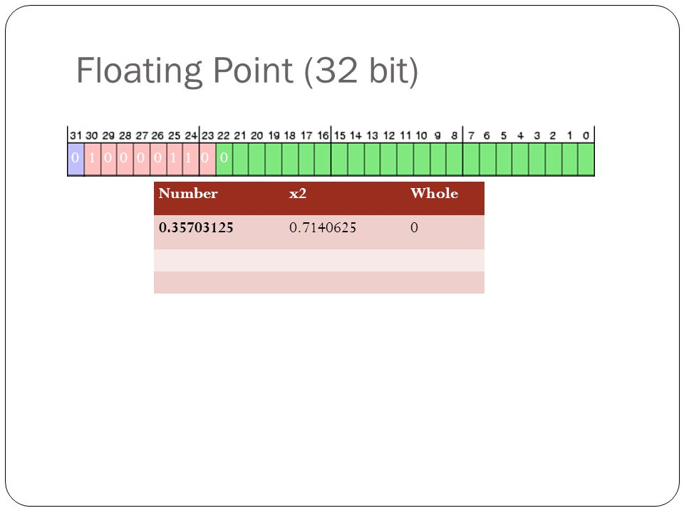 Floating Point (32 bit) 010 000110 Numberx2Whole 0.357031250.71406250 0