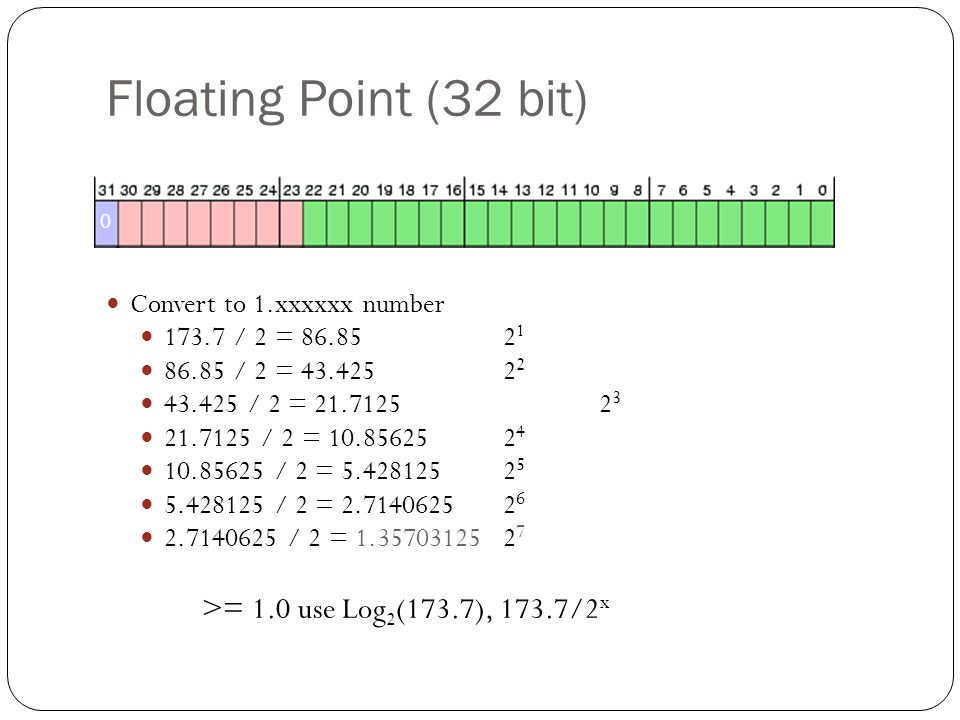 Floating Point (32 bit) What if 173.7 was -173.7.