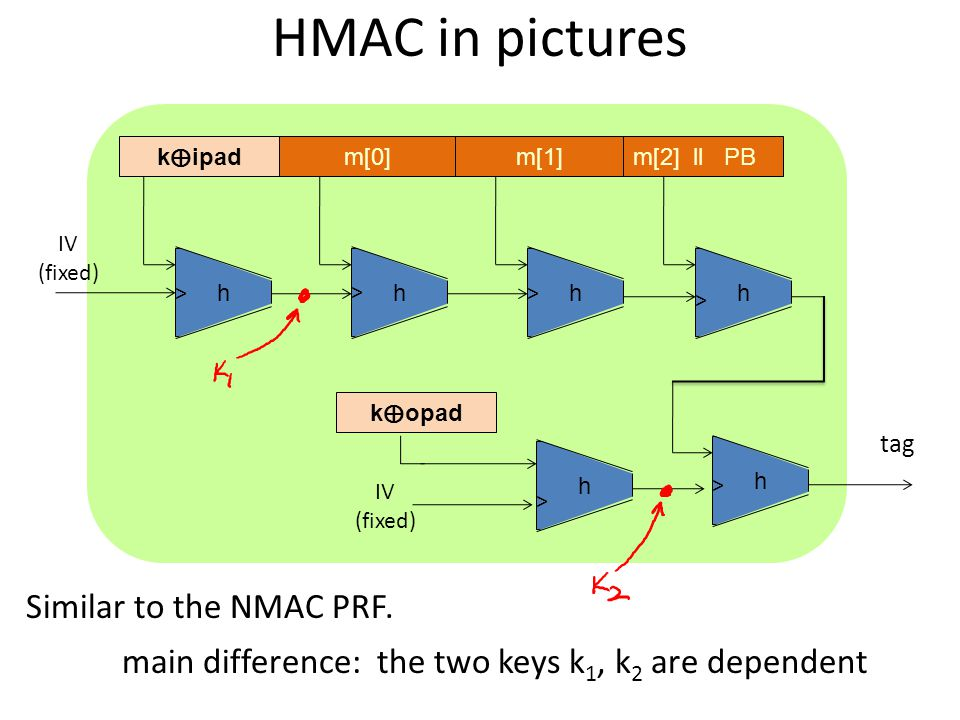 HMAC in pictures Similar to the NMAC PRF.