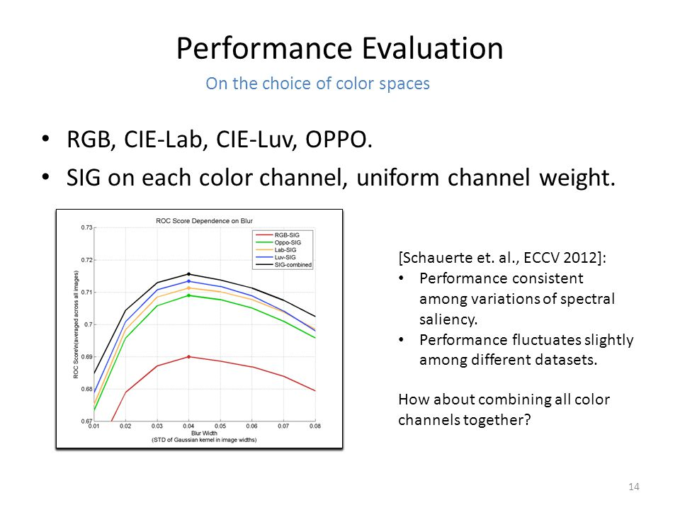 Performance Evaluation RGB, CIE-Lab, CIE-Luv, OPPO.