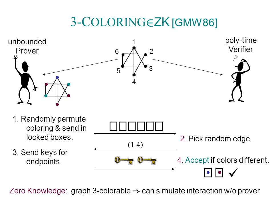 poly-time Verifier 1. Randomly permute coloring & send in locked boxes.