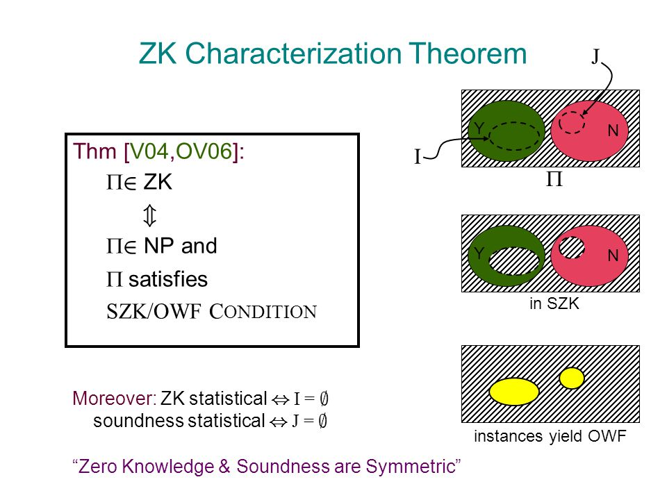 ZK Characterization Theorem Thm [V04,OV06]:  2 ZK m  2 NP and  satisfies SZK/OWF C ONDITION Y N  I in SZK instances yield OWF J Y N Moreover: ZK statistical, I = ; soundness statistical, J = ; Zero Knowledge & Soundness are Symmetric