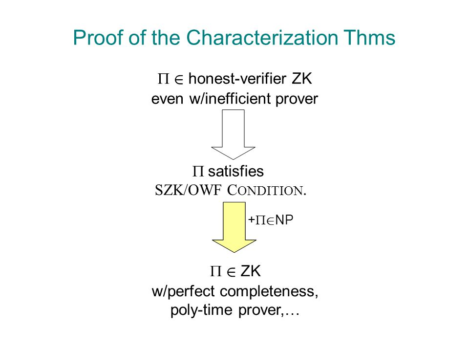 Proof of the Characterization Thms  2 honest-verifier ZK even w/inefficient prover  satisfies SZK/OWF C ONDITION.