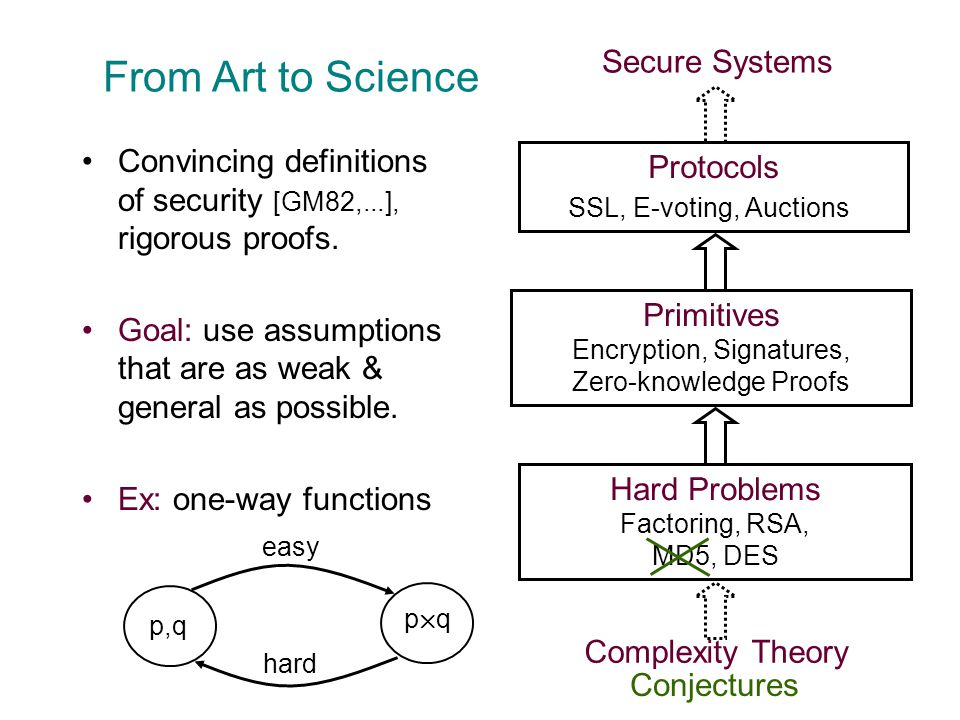 p£qp£q Protocols SSL, E-voting, Auctions Primitives Encryption, Signatures, Zero-knowledge Proofs Hard Problems Factoring, RSA, MD5, DES Complexity Theory Secure Systems From Art to Science Convincing definitions of security [GM82,...], rigorous proofs.