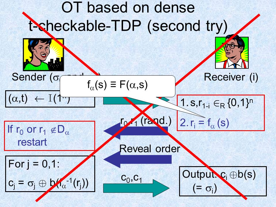 OT based on dense t-checkable-TDP (second try) ( ,t) Ã I (1 n ) 1.s,r 1-i 2 R {0,1} n 2.r i = f  (s)  If r 0 or r 1  D  restart For j = 0,1: c j =  j © b(f  -1 (r j )) c 0,c 1 Output: c i © b(s) (=  i ) r 0,r 1 (rand.) Reveal order Sender (  0 and  1 ) Receiver (i) f  (s) ≡ F( ,s)