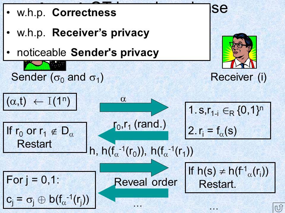 A weak OT based on dense t-checkable-TDP ( ,t) Ã I (1 n ) 1.s,r 1-i 2 R {0,1} n 2.r i = f  (s)  r 0,r 1 (rand.) If h(s)  h(f -1  (r i )) Restart.
