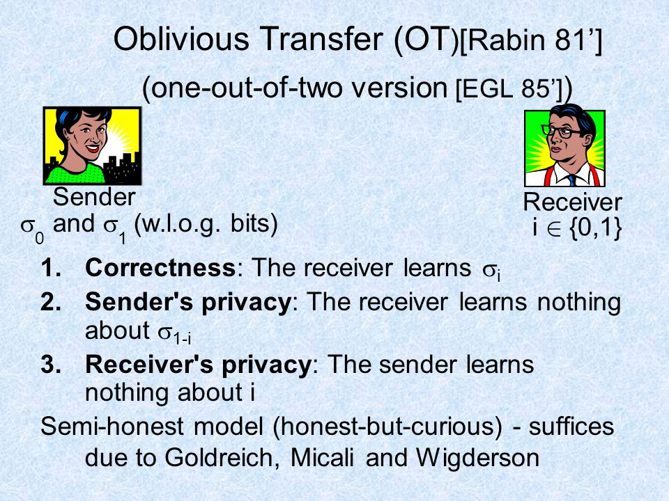 Oblivious Transfer (OT )[Rabin 81'] (one-out-of-two version [EGL 85'] ) 1.Correctness: The receiver learns  i 2.Sender s privacy: The receiver learns nothing about  1-i 3.Receiver s privacy: The sender learns nothing about i Semi-honest model (honest-but-curious) - suffices due to Goldreich, Micali and Wigderson  0 and  1 (w.l.o.g.