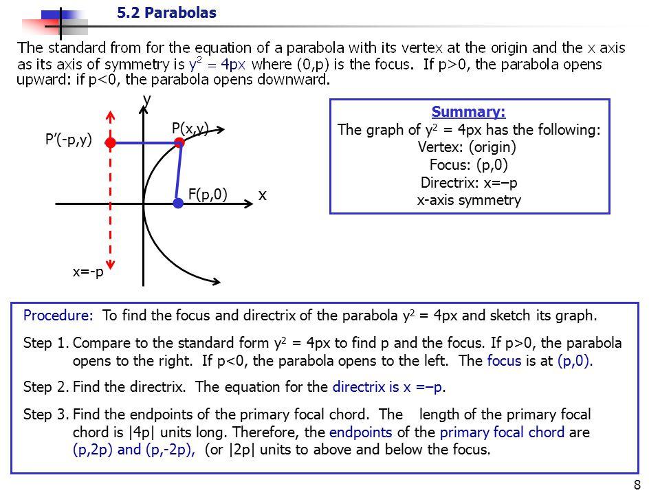 5.2 Parabolas 8 Summary: The graph of y 2 = 4px has the following: Vertex: (origin) Focus: (p,0) Directrix: x=–p x-axis symmetry F(p,0) ● y ● x P(x,y)