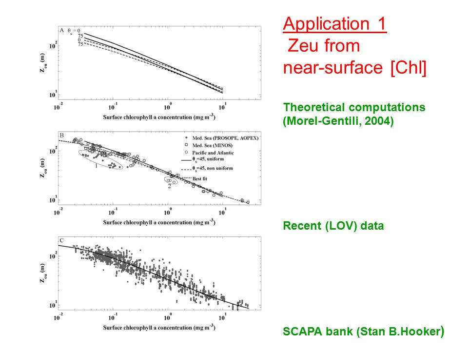 Application 1 Zeu from near-surface [Chl] Theoretical computations (Morel-Gentili, 2004) Recent (LOV) data SCAPA bank (Stan B.Hooker )