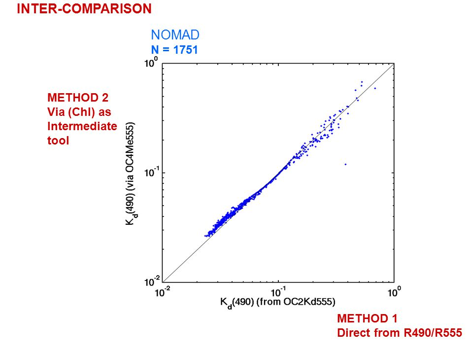 METHOD 2 Via (Chl) as Intermediate tool NOMAD N = 1751 METHOD 1 Direct from R490/R555 INTER-COMPARISON