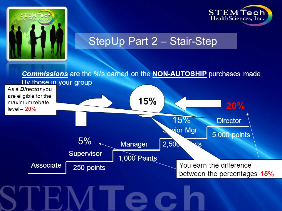 StepUp Part 2 – Stair-Step Director Supervisor Manager Senior Mgr Associate 5% 250 points 1,000 Points 2,500 Points 5,000 points 15% Commissions are the %'s earned on the NON-AUTOSHIP purchases made By those in your group 15% 20% You earn the difference between the percentages 15% As a Director you are eligible for the maximum rebate level – 20%