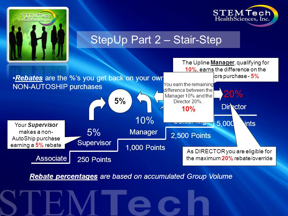 StepUp Part 2 – Stair-Step Director Supervisor Manager Senior Mgr Associate 5% 250 Points 1,000 Points 2,500 Points 5,000 points 10% 15% 20% Rebates are the %'s you get back on your own NON-AUTOSHIP purchases Rebate percentages are based on accumulated Group Volume Your Supervisor makes a non- AutoShip purchase earning a 5% rebate The Upline Manager, qualifying for 10%, earns the difference on the Supervisors purchase - 5% 5% As DIRECTOR you are eligible for the maximum 20% rebate/override You earn the remaining difference between the Manager 10% and the Director 20%...
