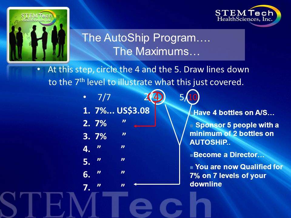 "The AutoShip Program…. The Maximums… 7/7 2/4 5/10 1. 7%... US$3.08 2. 7% "" 3. 7% "" 4. "" "" 5. "" "" 6. "" "" 7. "" "" At this step, circle the 4 and the 5. D"