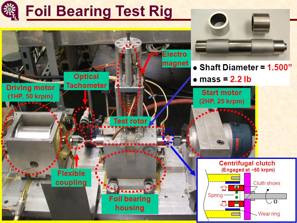 Foil Bearing Test Rig Driving motor (1HP, 50 krpm) Flexible coupling Optical Tachometer Start motor (2HP, 25 krpm) Foil bearing housing Electro magnet loader Test rotor Centrifugal clutch (Engaged at ~50 krpm) Cluth shoes Spring Wear ring Ω Shaft Diameter = 1.500 mass = 2.2 lb