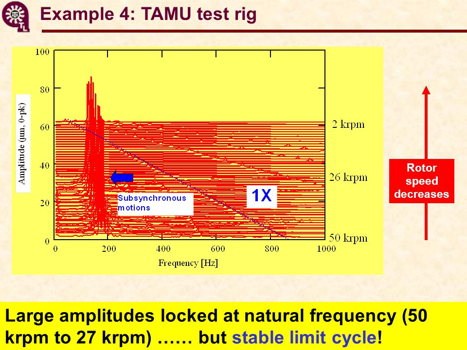 Example 4: TAMU test rig Large amplitudes locked at natural frequency (50 krpm to 27 krpm) …… but stable limit cycle.