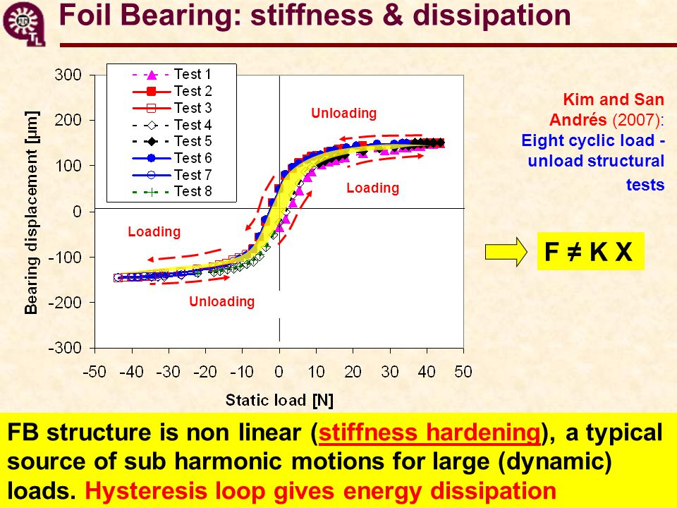 Foil Bearing: stiffness & dissipation FB structure is non linear (stiffness hardening), a typical source of sub harmonic motions for large (dynamic) loads.