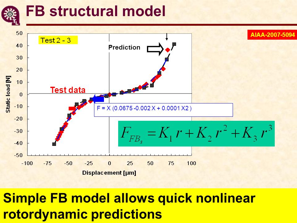 Simple FB model allows quick nonlinear rotordynamic predictions F = X (0.0675 -0.002 X + 0.0001 X2 ) Test data Prediction FB structural model AIAA-200