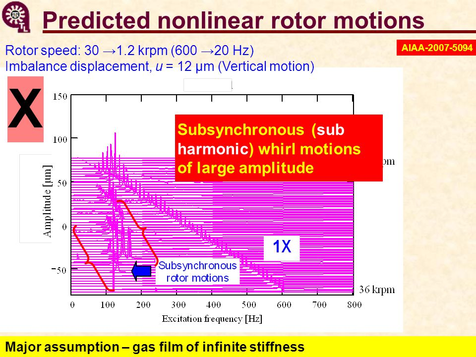 Predicted nonlinear rotor motions Rotor speed: 30 →1.2 krpm (600 →20 Hz) Imbalance displacement, u = 12 μm (Vertical motion) Subsynchronous ( sub harm