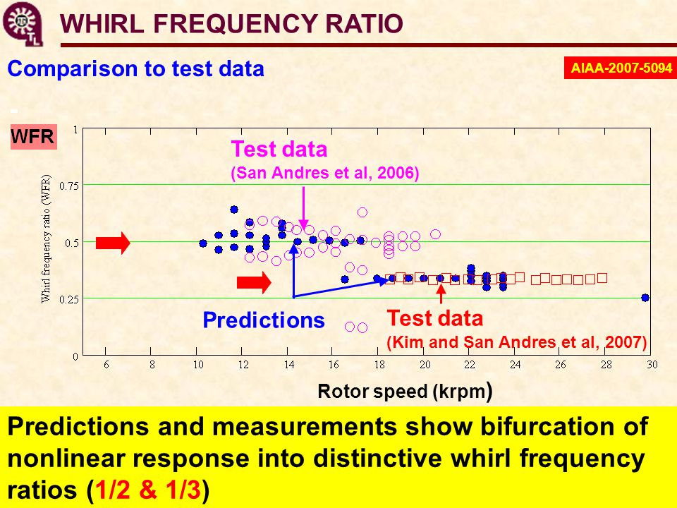 WHIRL FREQUENCY RATIO Predictions and measurements show bifurcation of nonlinear response into distinctive whirl frequency ratios (1/2 & 1/3) Test data (San Andres et al, 2006) Predictions Test data (Kim and San Andres et al, 2007) Rotor speed (krpm ) Comparison to test data AIAA-2007-5094