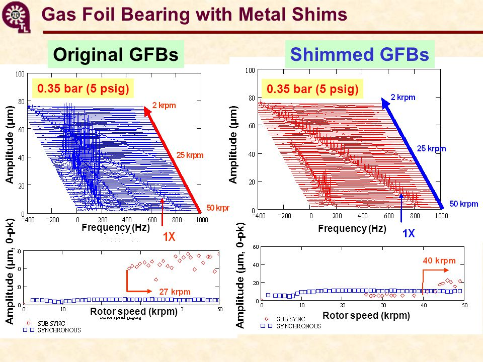 Original GFBs 0.35 bar (5 psig) Amplitude (μm) Rotor speed (krpm) Amplitude (μm, 0-pk) Frequency (Hz) Shimmed GFBs 0.35 bar (5 psig) Rotor speed (krpm) Amplitude (μm, 0-pk) Amplitude (μm) Frequency (Hz) Gas Foil Bearing with Metal Shims