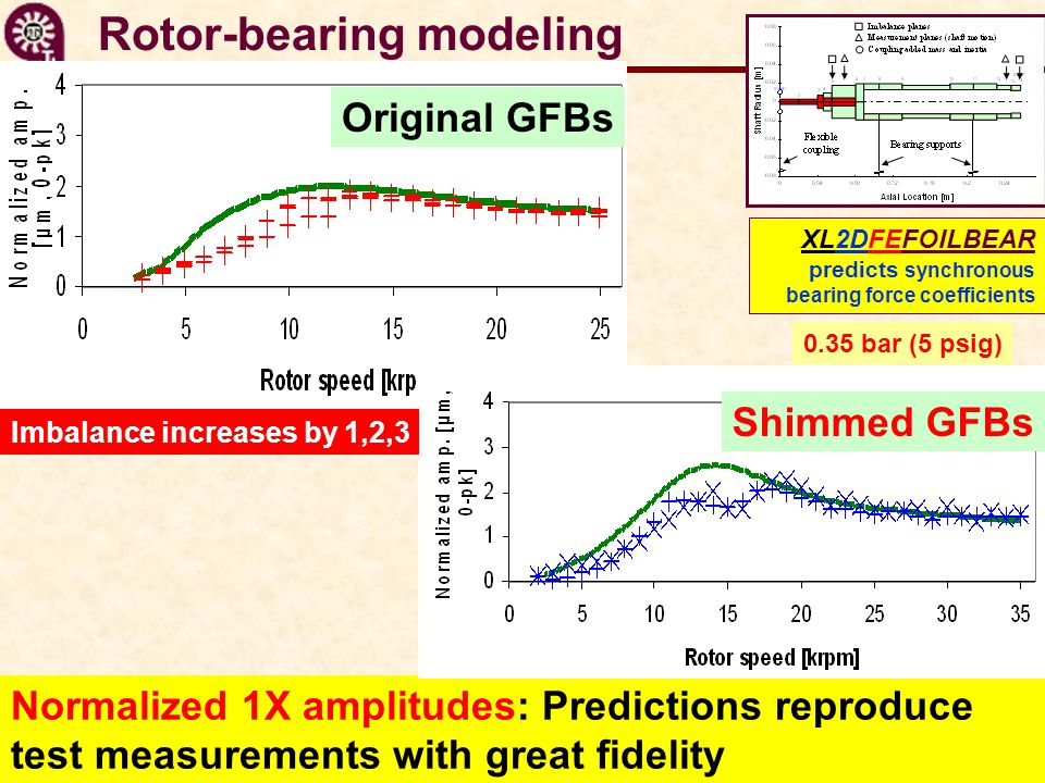 Rotor-bearing modeling Normalized 1X amplitudes: Predictions reproduce test measurements with great fidelity 0.35 bar (5 psig) XL2DFEFOILBEAR predicts synchronous bearing force coefficients Original GFBs Shimmed GFBs Imbalance increases by 1,2,3