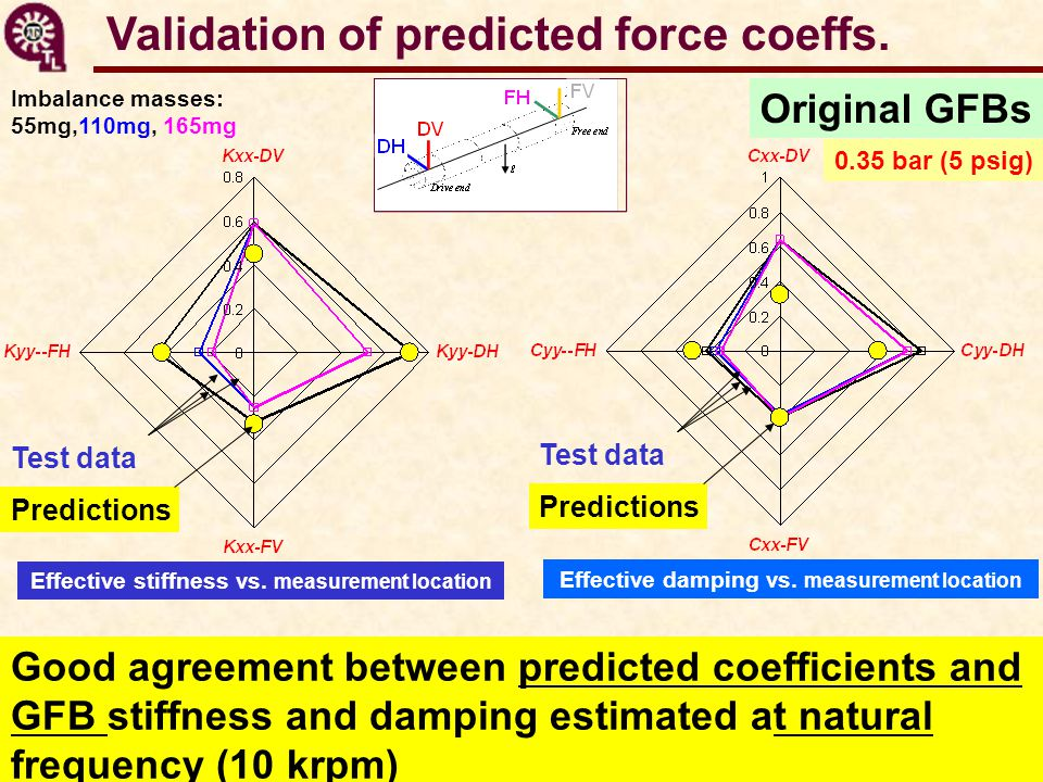 Validation of predicted force coeffs. Original GFBs Effective stiffness vs. measurement location Good agreement between predicted coefficients and GFB