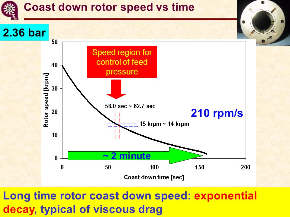 Coast down rotor speed vs time ~ 2 minute Long time rotor coast down speed: exponential decay, typical of viscous drag 2.36 bar 210 rpm/s Speed region for control of feed pressure