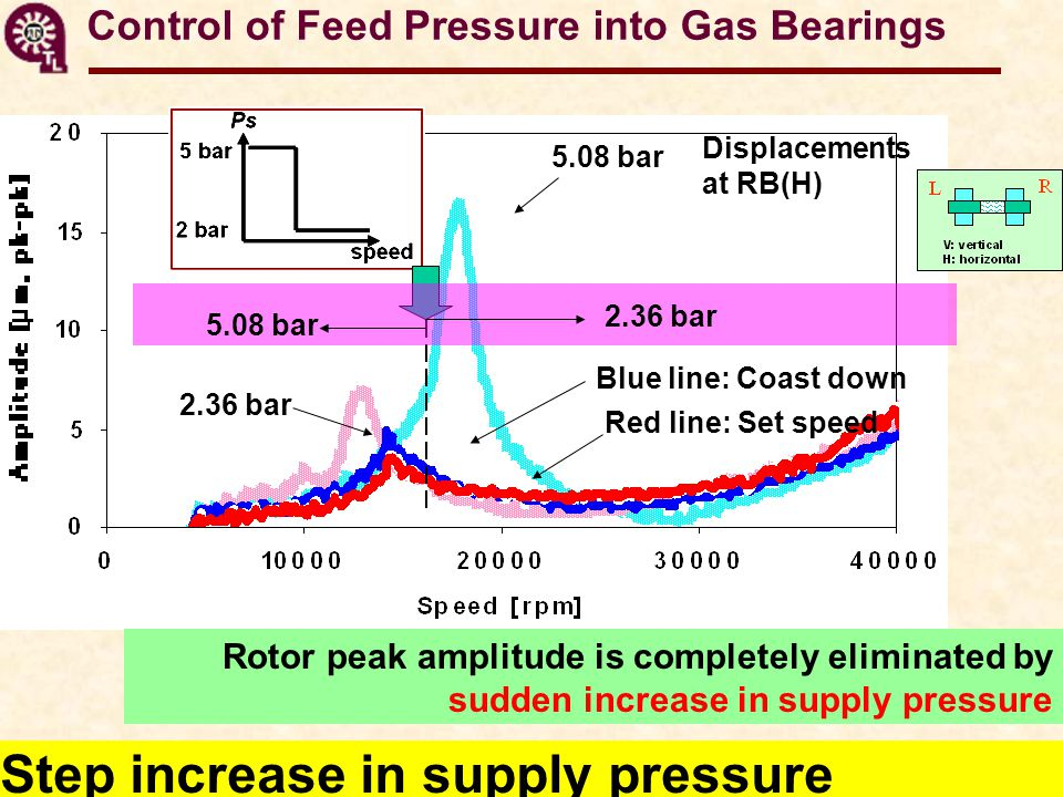 Control of Feed Pressure into Gas Bearings Step increase in supply pressure Displacements at RB(H) 5.08 bar 2.36 bar Blue line: Coast down Red line: Set speed 2.36 bar 5.08 bar Rotor peak amplitude is completely eliminated by sudden increase in supply pressure