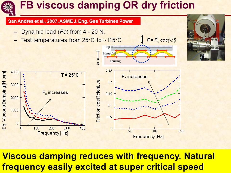 FB viscous damping OR dry friction –Dynamic load (Fo) from 4 - 20 N, –Test temperatures from 25°C to ~115°C F = F o cos(w.t) x Eq. Viscous Damping [N.
