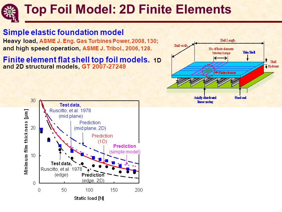 Simple elastic foundation model Heavy load, ASME J.