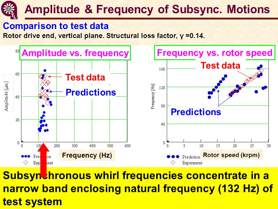 Amplitude & Frequency of Subsync. Motions Comparison to test data Rotor drive end, vertical plane.