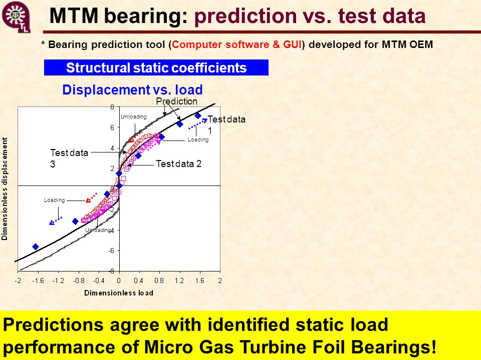 MTM bearing: prediction vs. test data * Bearing prediction tool (Computer software & GUI) developed for MTM OEM Structural static coefficients Predict