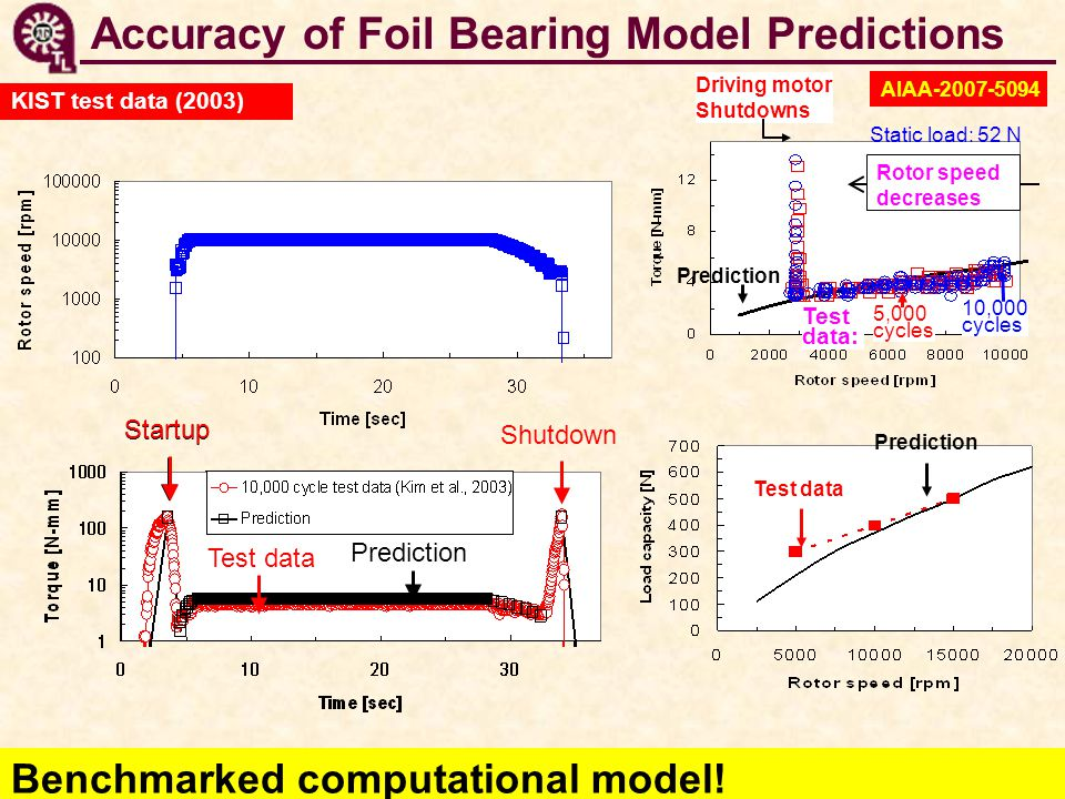 Accuracy of Foil Bearing Model Predictions Prediction Shutdown Test data Startup Test data Prediction KIST test data (2003) Benchmarked computational model.
