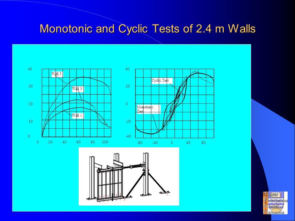 Monotonic and Cyclic Tests of 2.4 m Walls 40 30 20 10 0 200100 80 6040 Wall 5 Wall 3 Wall 1 40 20 0 -20 -40 -808040 0 Monotonic Test Cyclic Test
