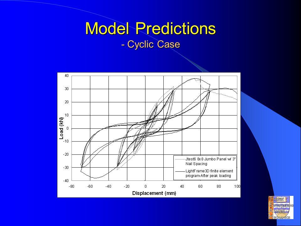 Model Predictions - Cyclic Case