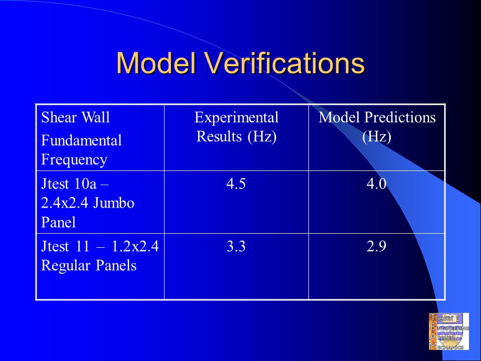 Model Verifications Shear Wall Fundamental Frequency Experimental Results (Hz) Model Predictions (Hz) Jtest 10a – 2.4x2.4 Jumbo Panel 4.54.0 Jtest 11