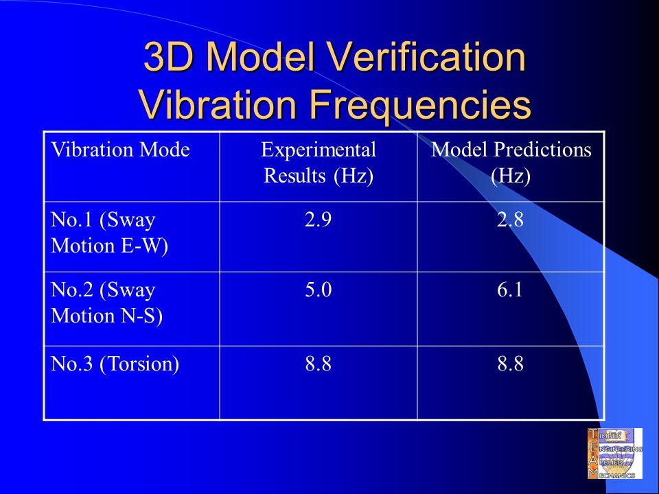 3D Model Verification Vibration Frequencies Vibration ModeExperimental Results (Hz) Model Predictions (Hz) No.1 (Sway Motion E-W) 2.92.8 No.2 (Sway Motion N-S) 5.06.1 No.3 (Torsion)8.8
