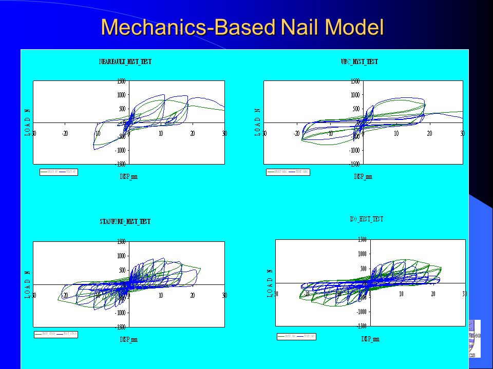 Mechanics-Based Nail Model
