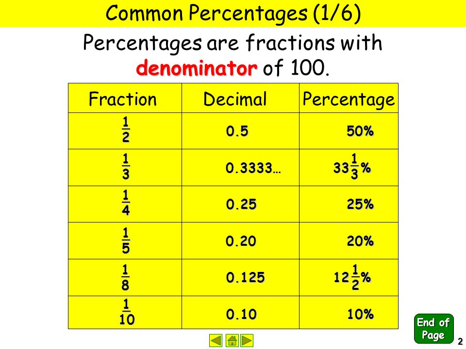 2 Common Percentages (1/6) denominator Percentages are fractions with denominator of 100. Fraction Decimal Percentage 12 13 14 15 18 110 0.550% 0.3333