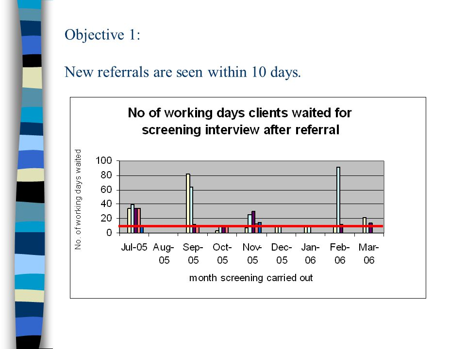 Objective 1: New referrals are seen within 10 days.