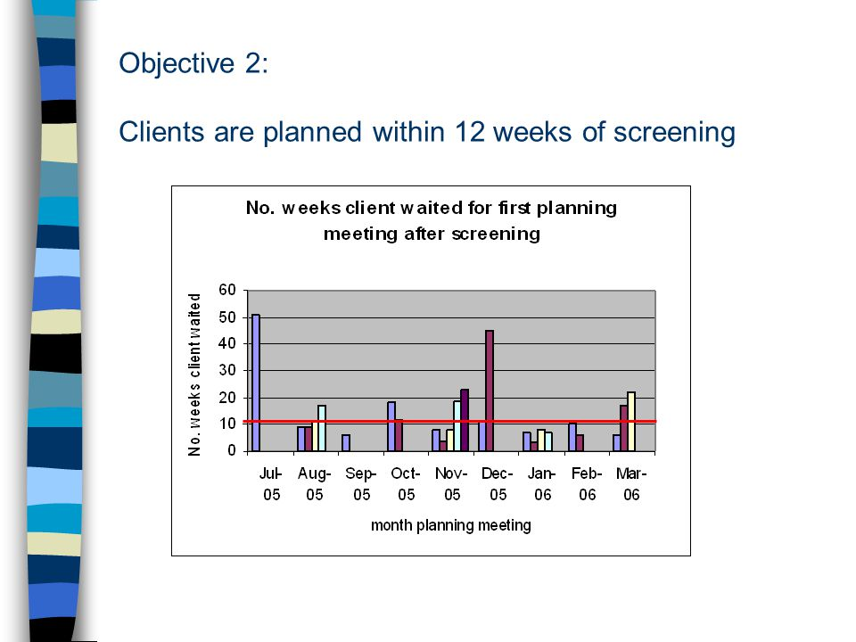 Objective 2: Clients are planned within 12 weeks of screening