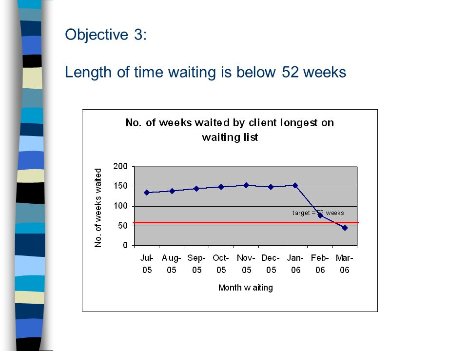 Objective 3: Length of time waiting is below 52 weeks