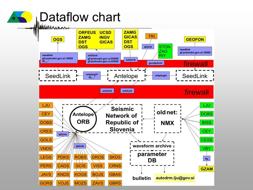 Dataflow chart