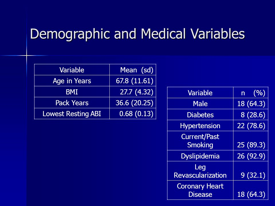 Demographic and Medical Variables VariableMean (sd) Age in Years67.8 (11.61) BMI27.7 (4.32) Pack Years36.6 (20.25) Lowest Resting ABI0.68 (0.13) Variablen (%) Male18 (64.3) Diabetes8 (28.6) Hypertension22 (78.6) Current/Past Smoking25 (89.3) Dyslipidemia26 (92.9) Leg Revascularization9 (32.1) Coronary Heart Disease18 (64.3)